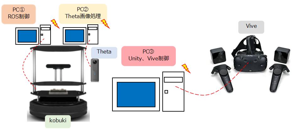 Unityからメッセージを送ってkobukiを動かす